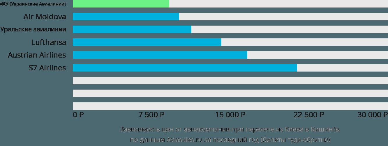 Динамика цен в зависимости от авиакомпании, совершающей перелет из Киева в Кишинёв
