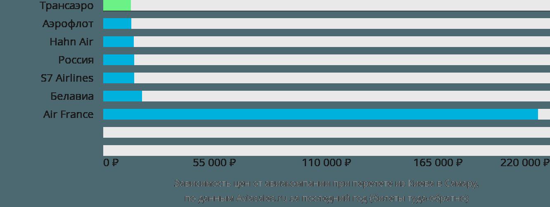 Динамика цен в зависимости от авиакомпании, совершающей перелет из Киева в Самару