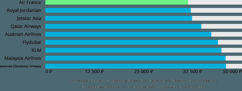 Динамика цен в зависимости от авиакомпании, совершающей перелет из Киева в Куала-Лумпур