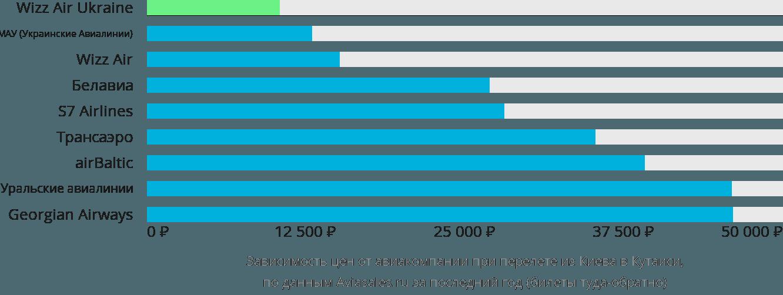 Динамика цен в зависимости от авиакомпании, совершающей перелет из Киева в Кутаиси