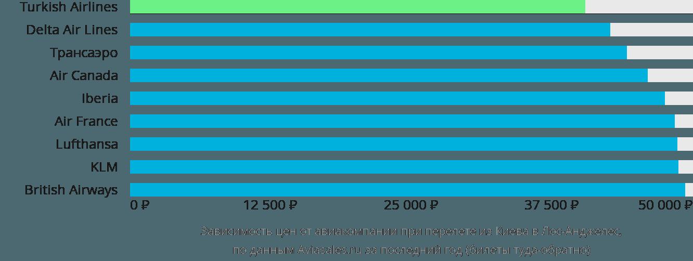 Динамика цен в зависимости от авиакомпании, совершающей перелет из Киева в Лос-Анджелес