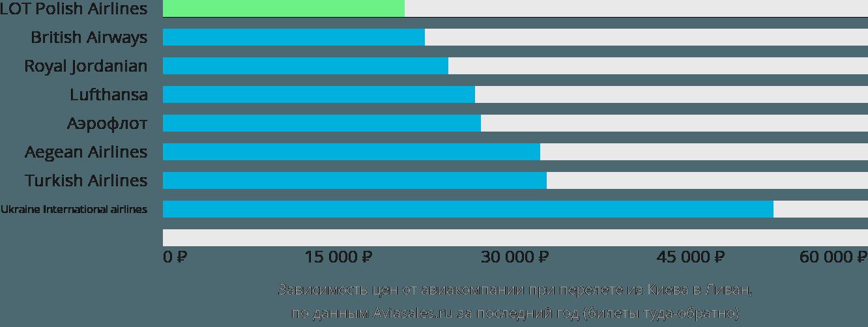 Динамика цен в зависимости от авиакомпании, совершающей перелёт из Киева в Ливан