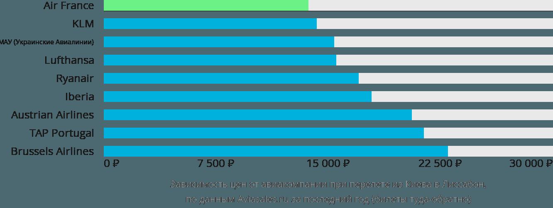 Динамика цен в зависимости от авиакомпании, совершающей перелет из Киева в Лиссабон