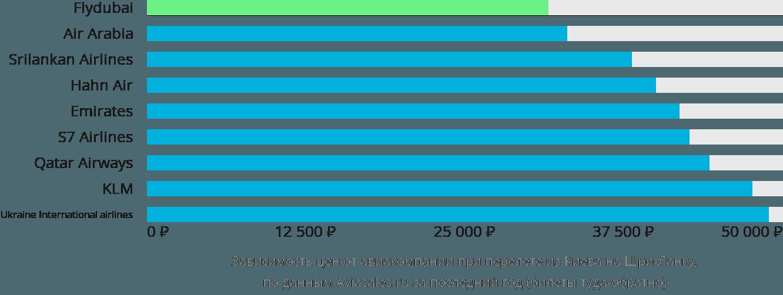 Динамика цен в зависимости от авиакомпании, совершающей перелёт из Киева на Шри-Ланку