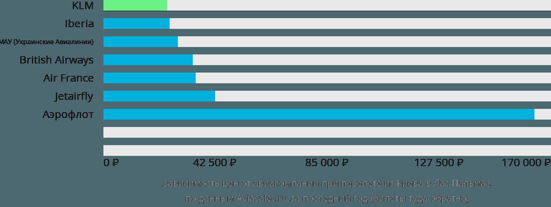Динамика цен в зависимости от авиакомпании, совершающей перелет из Киева в Лас-Пальмас