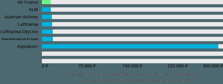 Динамика цен в зависимости от авиакомпании, совершающей перелет из Киева в Люксембург