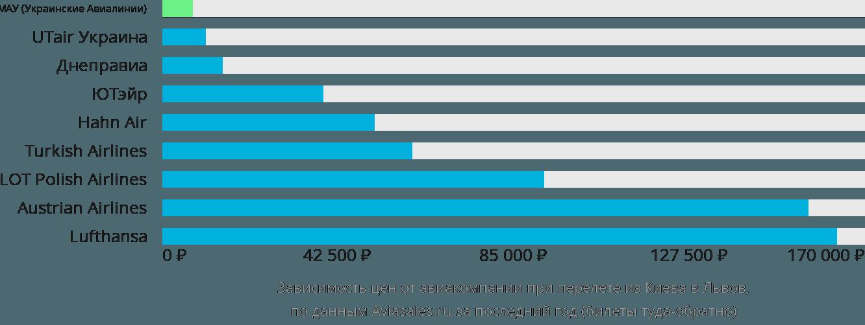 Динамика цен в зависимости от авиакомпании, совершающей перелет из Киева в Львов