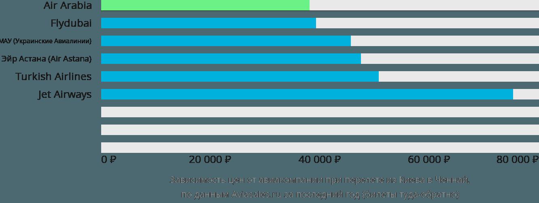 Динамика цен в зависимости от авиакомпании, совершающей перелет из Киева в Ченнай