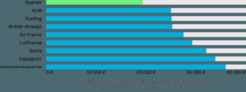 Динамика цен в зависимости от авиакомпании, совершающей перелёт из Киева в Марокко