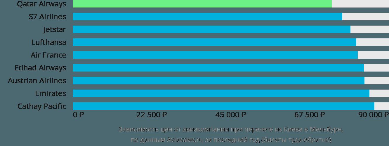 Динамика цен в зависимости от авиакомпании, совершающей перелет из Киева в Мельбурн
