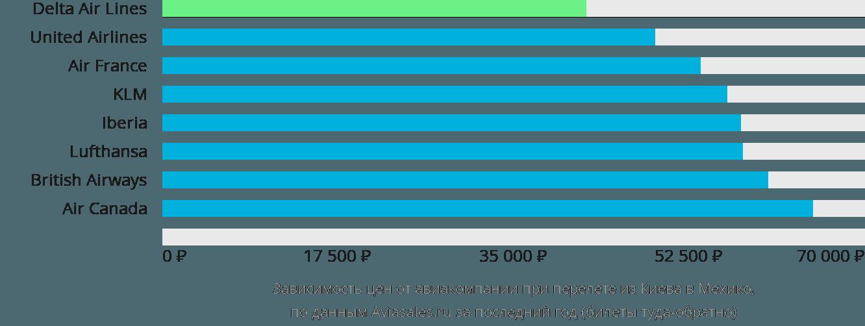 Динамика цен в зависимости от авиакомпании, совершающей перелет из Киева в Мехико