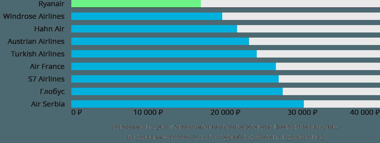 Динамика цен в зависимости от авиакомпании, совершающей перелет из Киева в Черногорию