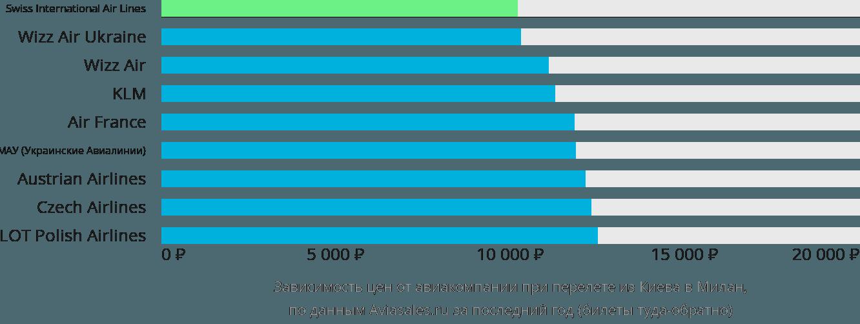Динамика цен в зависимости от авиакомпании, совершающей перелет из Киева в Милан