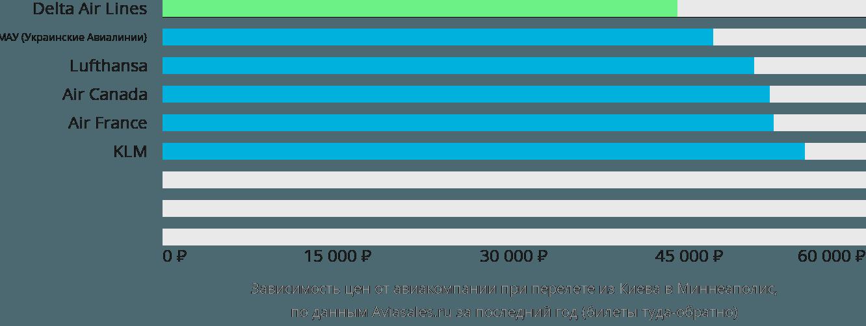 Динамика цен в зависимости от авиакомпании, совершающей перелет из Киева в Миннеаполис