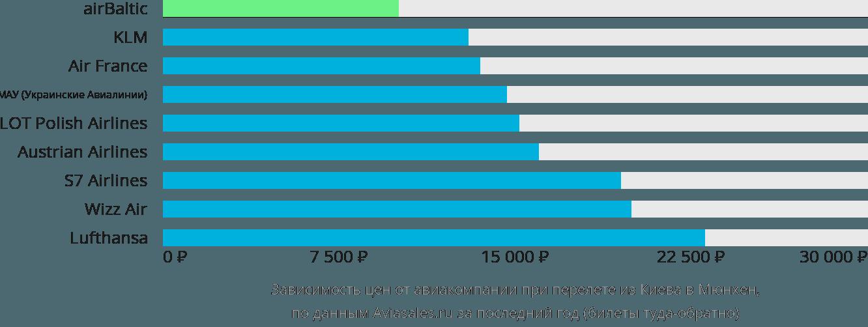 Динамика цен в зависимости от авиакомпании, совершающей перелет из Киева в Мюнхен