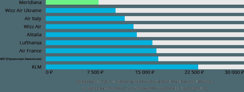 Динамика цен в зависимости от авиакомпании, совершающей перелет из Киева в Неаполь