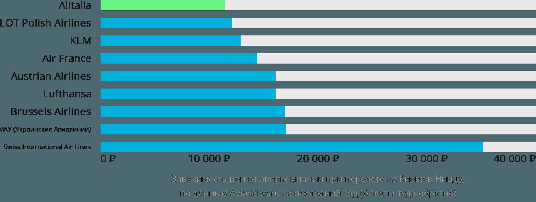 Динамика цен в зависимости от авиакомпании, совершающей перелет из Киева в Ниццу