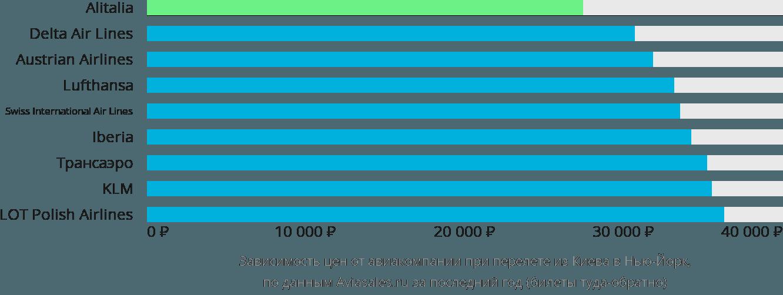 Динамика цен в зависимости от авиакомпании, совершающей перелет из Киева в Нью-Йорк