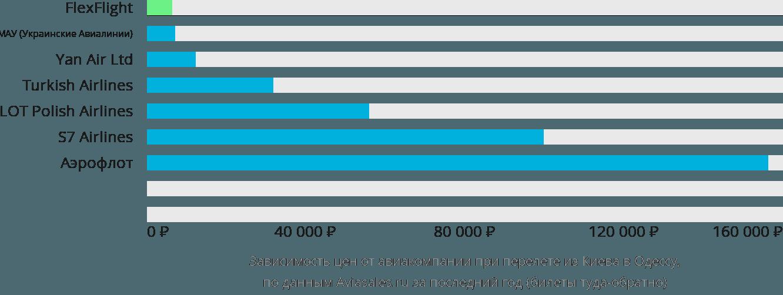 Динамика цен в зависимости от авиакомпании, совершающей перелет из Киева в Одессу