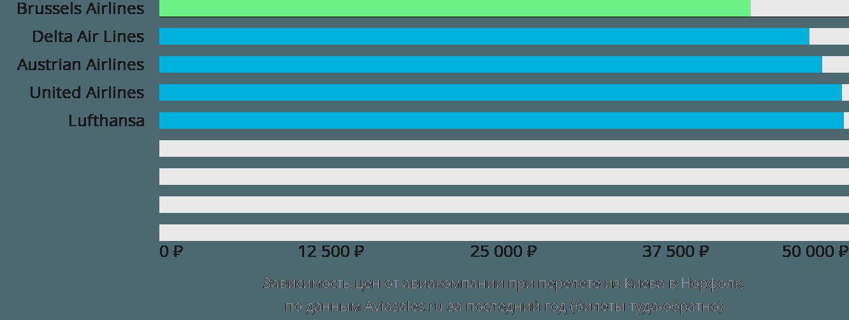 Динамика цен в зависимости от авиакомпании, совершающей перелет из Киева в Норфолк