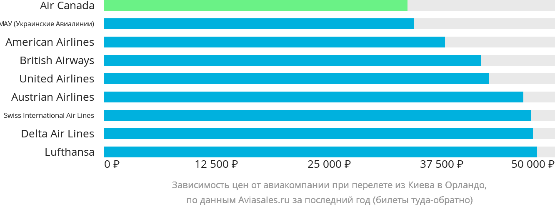 Динамика цен в зависимости от авиакомпании, совершающей перелет из Киева в Орландо