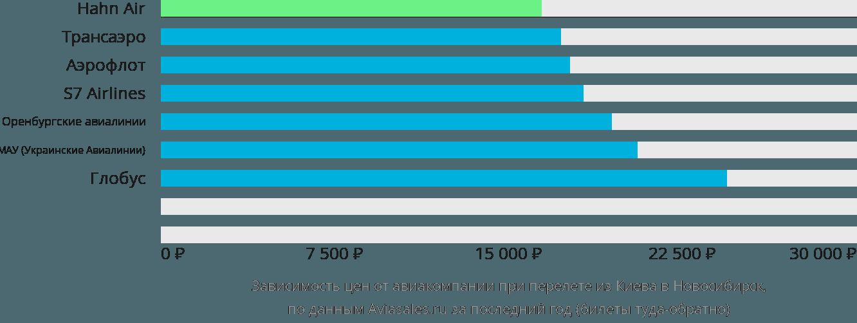Динамика цен в зависимости от авиакомпании, совершающей перелет из Киева в Новосибирск