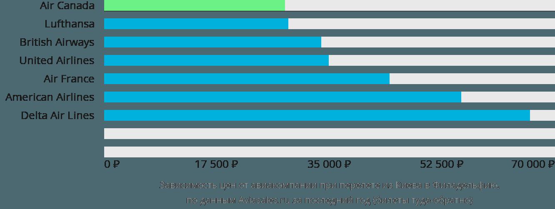 Динамика цен в зависимости от авиакомпании, совершающей перелет из Киева в Филадельфию