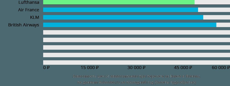 Динамика цен в зависимости от авиакомпании, совершающей перелет из Киева в Финикс