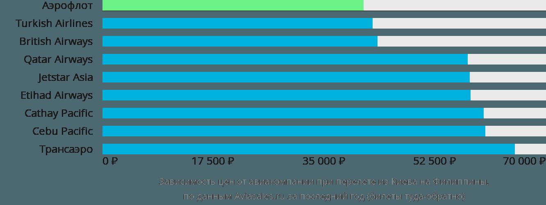 Динамика цен в зависимости от авиакомпании, совершающей перелет из Киева на Филиппины