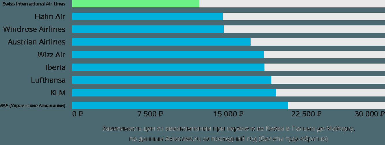 Динамика цен в зависимости от авиакомпании, совершающей перелет из Киева в Пальма-де-Майорку