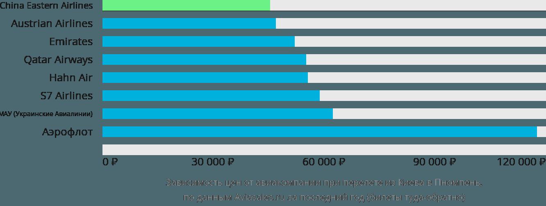 Динамика цен в зависимости от авиакомпании, совершающей перелет из Киева в Пномпень