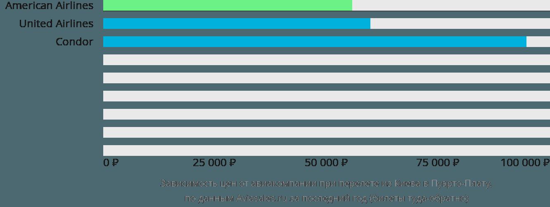 Динамика цен в зависимости от авиакомпании, совершающей перелет из Киева в Пуэрто-Плату