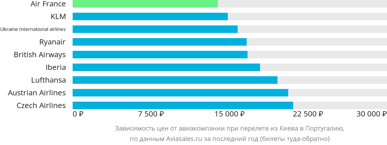 Динамика цен в зависимости от авиакомпании, совершающей перелет из Киева в Португалию