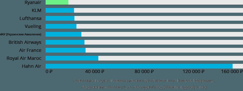 Динамика цен в зависимости от авиакомпании, совершающей перелет из Киева в Марракеш