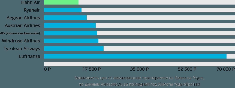 Динамика цен в зависимости от авиакомпании, совершающей перелет из Киева на Родос
