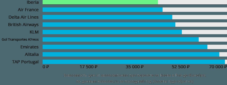 Динамика цен в зависимости от авиакомпании, совершающей перелет из Киева в Рио-де-Жанейро