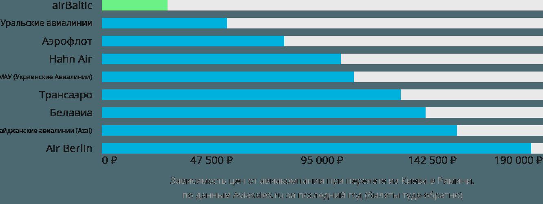 Динамика цен в зависимости от авиакомпании, совершающей перелет из Киева в Римини