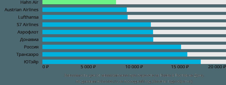 Динамика цен в зависимости от авиакомпании, совершающей перелет из Киева в Ростов-на-Дону