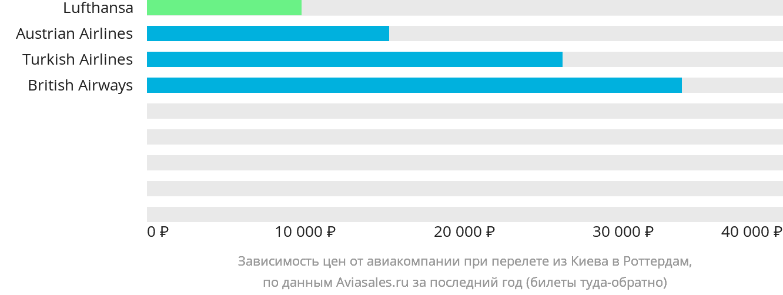 Динамика цен в зависимости от авиакомпании, совершающей перелет из Киева в Роттердам