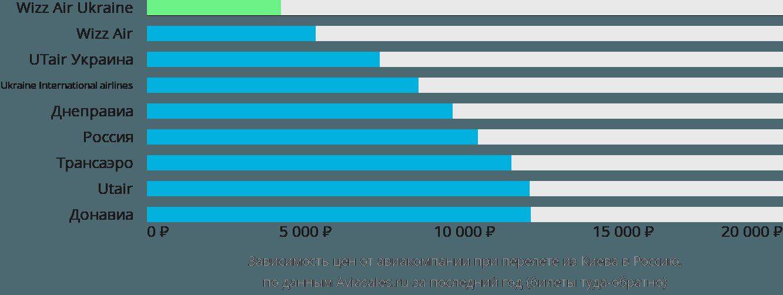 Динамика цен в зависимости от авиакомпании, совершающей перелет из Киева в Россию