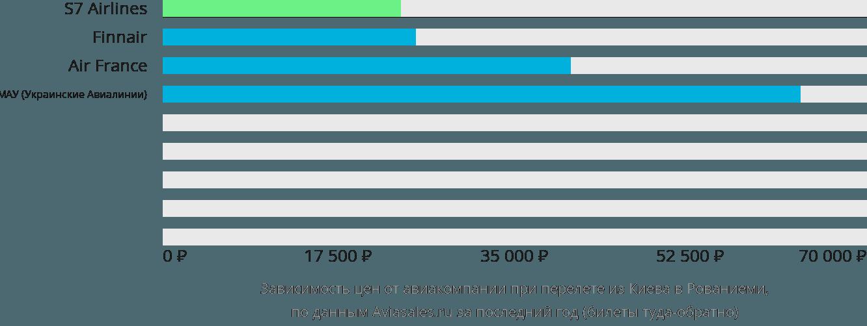 Динамика цен в зависимости от авиакомпании, совершающей перелет из Киева в Рованиеми