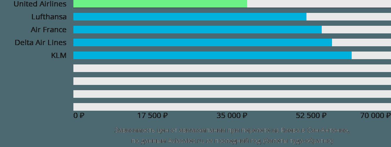 Динамика цен в зависимости от авиакомпании, совершающей перелет из Киева в Сан-Антонио