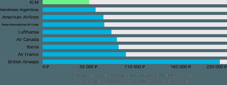 Динамика цен в зависимости от авиакомпании, совершающей перелет из Киева в Сантьяго
