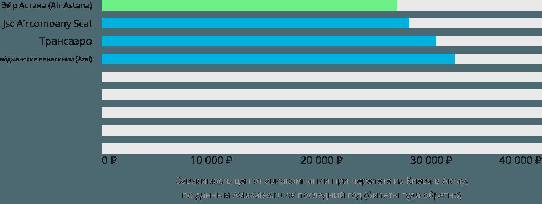 Динамика цен в зависимости от авиакомпании, совершающей перелет из Киева в Актау