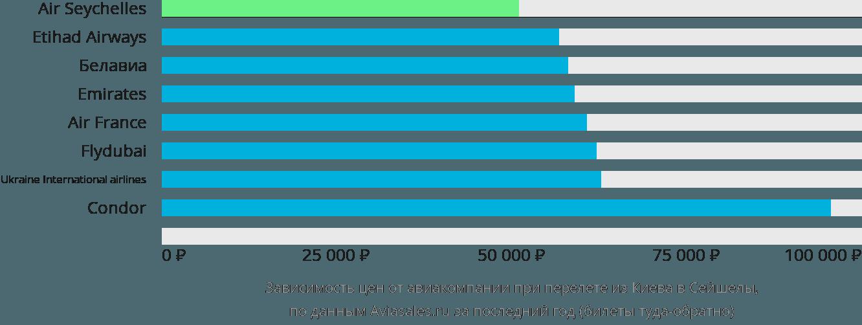 Динамика цен в зависимости от авиакомпании, совершающей перелет из Киева в Сейшелы