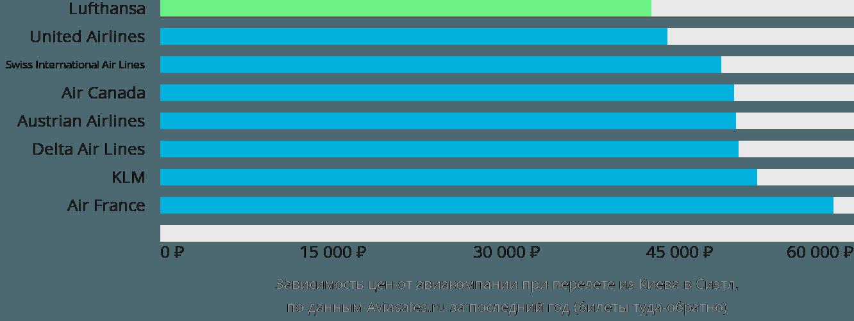 Динамика цен в зависимости от авиакомпании, совершающей перелет из Киева в Сиэтл