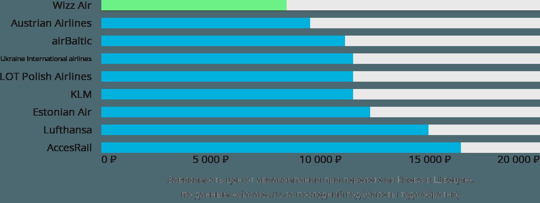 Динамика цен в зависимости от авиакомпании, совершающей перелёт из Киева в Швецию