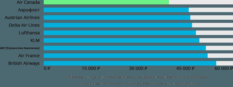 Динамика цен в зависимости от авиакомпании, совершающей перелет из Киева в Сан-Франциско