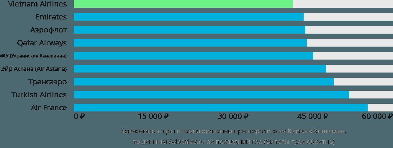 Динамика цен в зависимости от авиакомпании, совершающей перелет из Киева в Хошимин