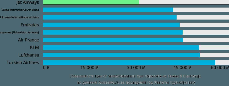 Динамика цен в зависимости от авиакомпании, совершающей перелёт из Киева в Сингапур